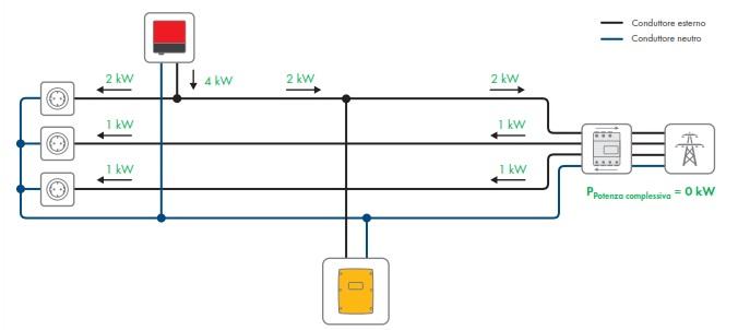 Schema Collegamento Inverter Motore Trifase : Sistemi di accumulo trifase convenienza e applicazioni