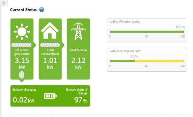 Tesla Powerwall energy balance