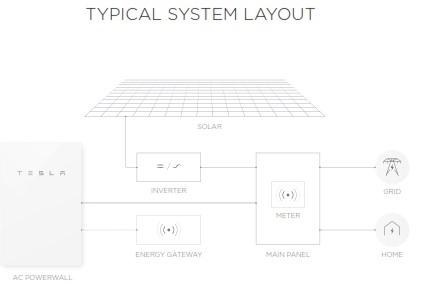 Powerwall-2-layout