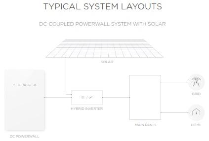 Powerwall-2-DC-layout