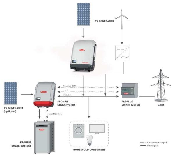 Fronius Hybrid schema impianti nuovi