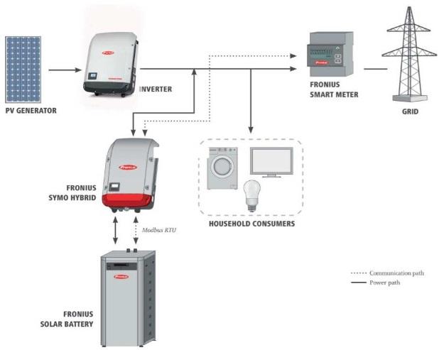 Fronius Hybrid schema per retrofit impianti