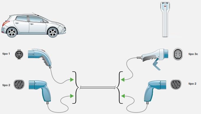 ABB-colonnine-ricarica-auto-elettriche