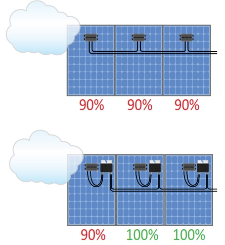 inverter-ottimizzatori-Solaredge-ombreggiamenti