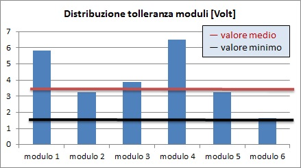 inverter-ottimizzatori-Solaredge-vantaggi-tolleranza