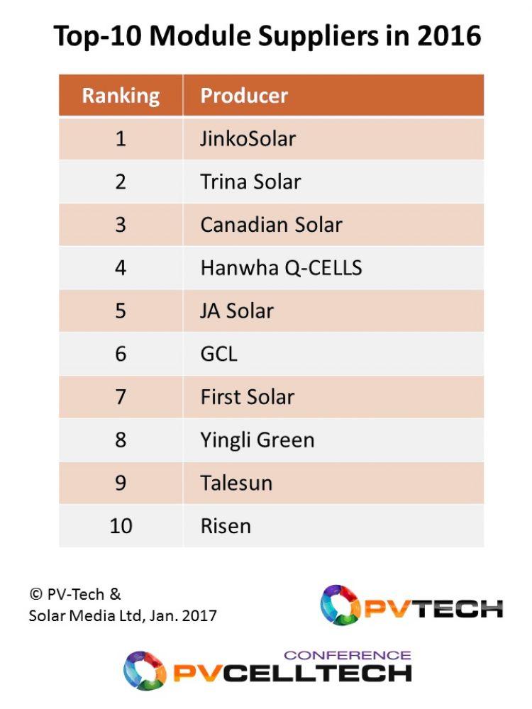 top-10-suppliers-solar-modules