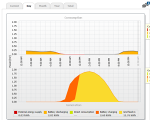 SMA portale monitoraggio