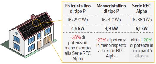 moduli-fotovoltaici-REC